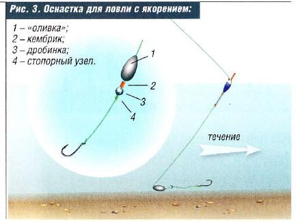 монтаж удочки для ловли на течении