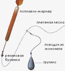 Конструкция маркера для промера глубины