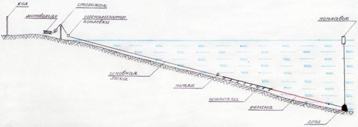 Схема - монтаж резинки для ловли рыбы