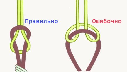 Скрепление лески и поводка на глухой оснастке