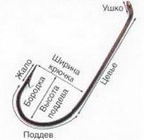 Основные характеристики крючка