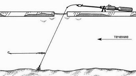 Схема применения на реке пассивной оснастки зимой