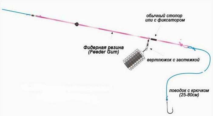 Скользящая оснастка для фидера с использованием резины
