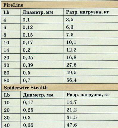 Таблица прочности плетенки