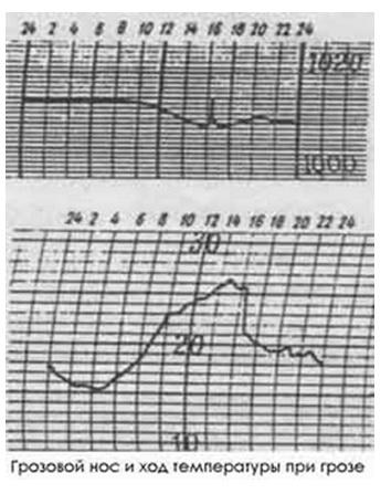 график температуры при грозе