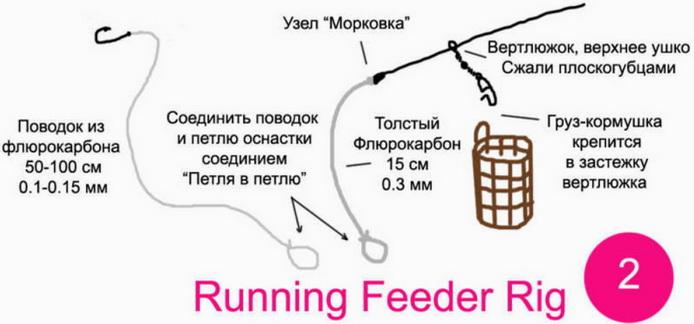 Running Feeder Rig — бегущая оснастка
