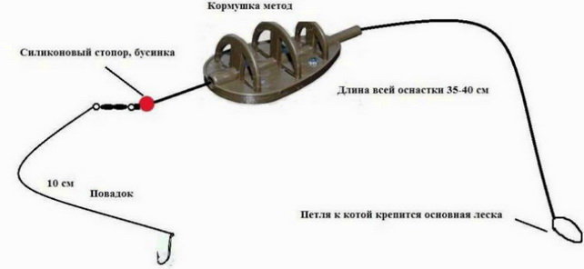 Плоская кормушка инлайн