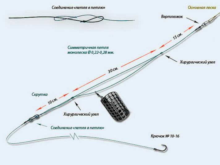 Делаем симметричную петлю для фидера — пошаговое руководство