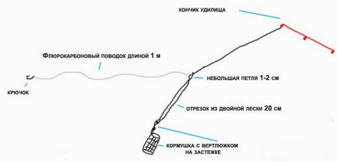 Как сделать вертолет и два узла для фидера